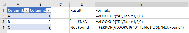 A case where an N/A error is caused by a bad VLOOKUP.