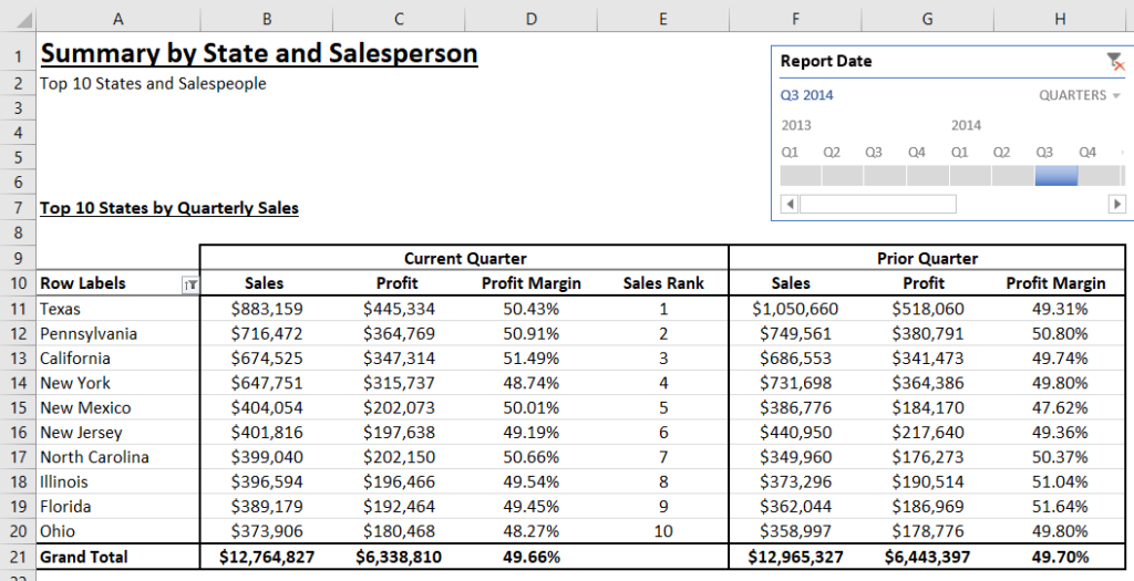 A PowerPivot which extracts quarterly sales by state.